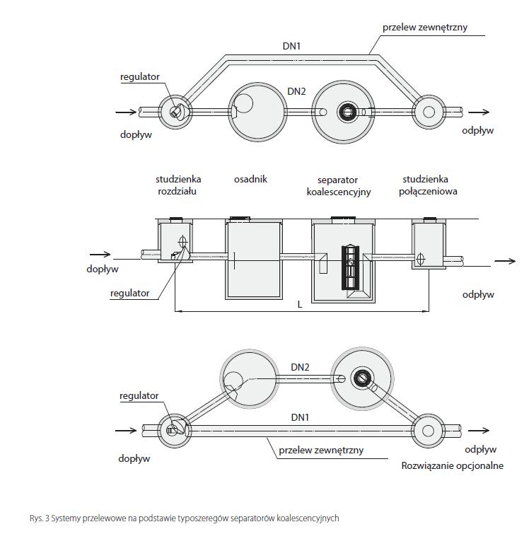 Rys. 10. Systemy przelewowe na podstawie typoszeregów separatorów koalescencyjnych