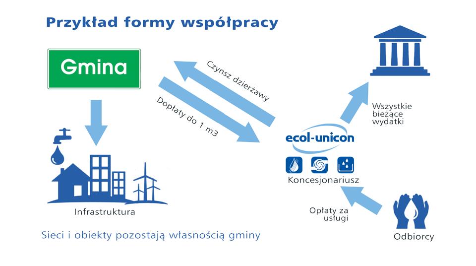 eksploatacja-gmin