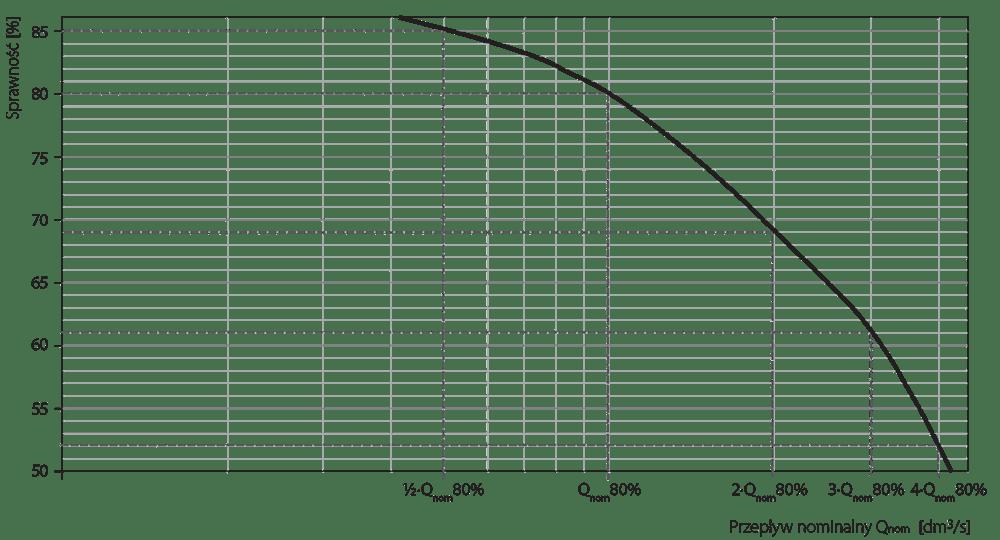 wykres-eow